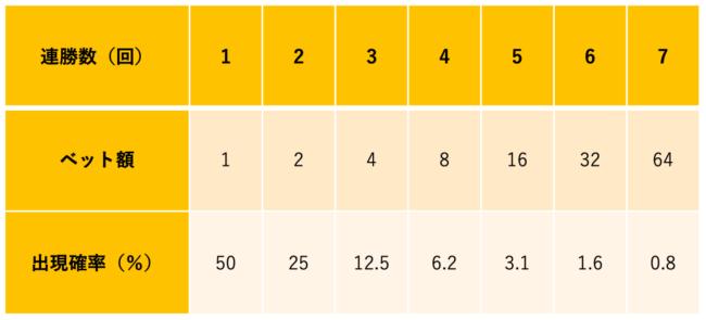 パーレー法の上昇金額と確率
