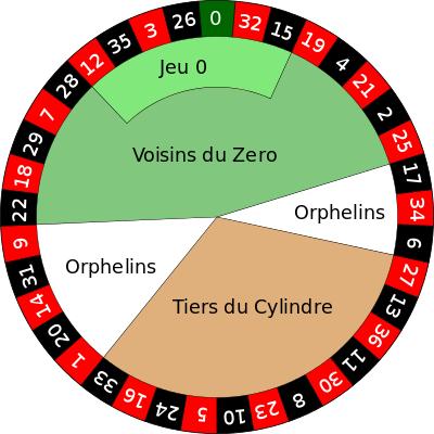 European_roulette_wheel